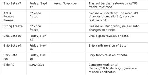 Firefox 4 Beta 7 en noviembre - firefox-4-beta-7-noviembre