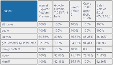 W3C marca a Internet Explorer como el mejor en HTML5 - w3c-html5