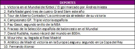 Lo más buscado en Yahoo! España en 2010 - lo-mas-buscado-deportes