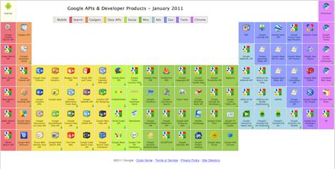 Captura de pantalla 2011 02 03 a las 20.43 Todas la herramientas de Google reunidas en una Tabla Periódica