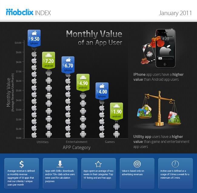 Mobclix Index January 20112 iOS más rentable que Android en publicidad dentro de aplicaciones