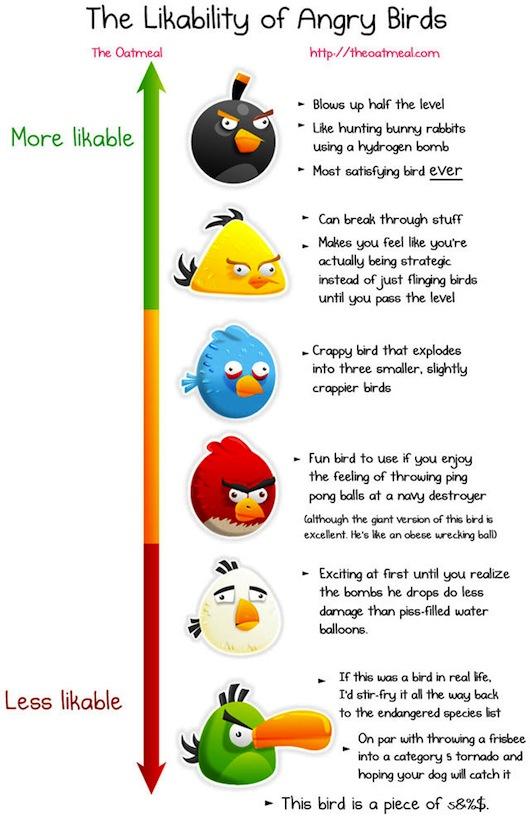 Que tan agradable es cada Angry Bird? [Infografía] - angry-birds-infographic-graphic