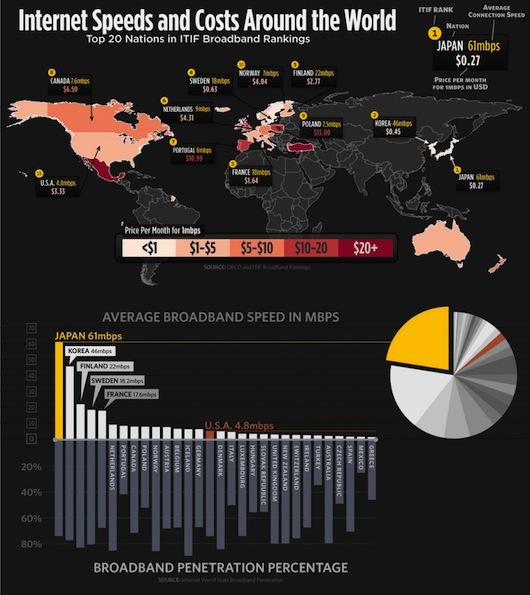 La velocidad del internet en el mundo [Infografía] - the-beauty-of-infographics