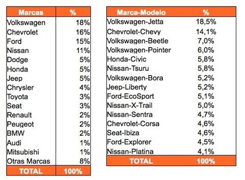 5 marcas de autos más buscados en México - autos-mas-buscados-2010