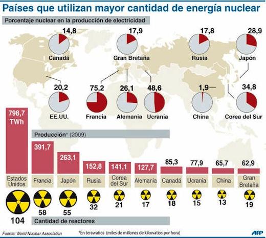 Mapa de los Países con mayor producción de energía nuclear - energia-nuclear-mapa