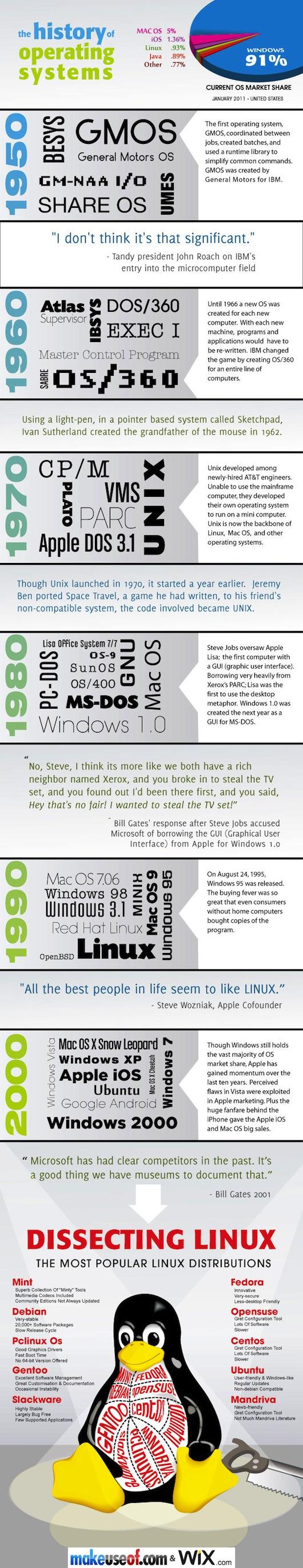 La historia de los Sistemas Operativos [Infografía] - muo-history-operating-systems2