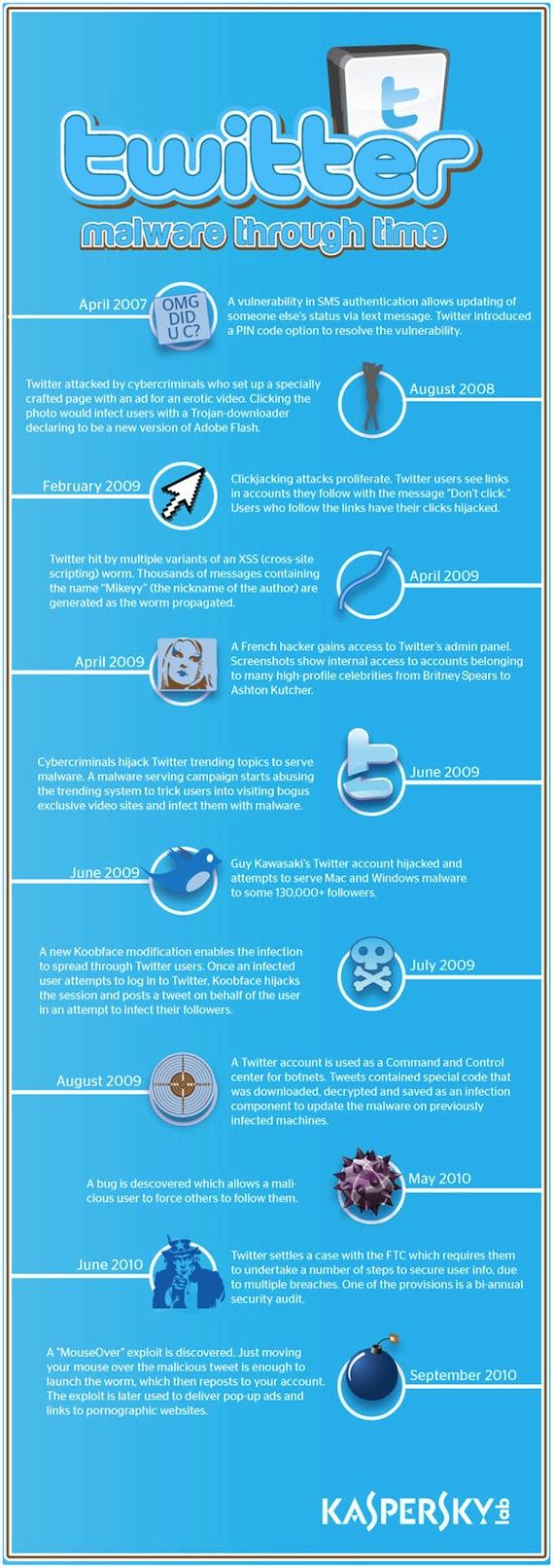 El Malware y su historia dentro de Twitter [Infografía] - twitter-malware-infographic
