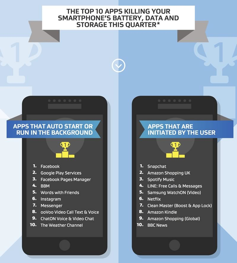 apps que utilizan mas bateria datos y almacenamiento android infografia Las 10 apps que están acabando con tu batería, datos y almacenamiento en Android