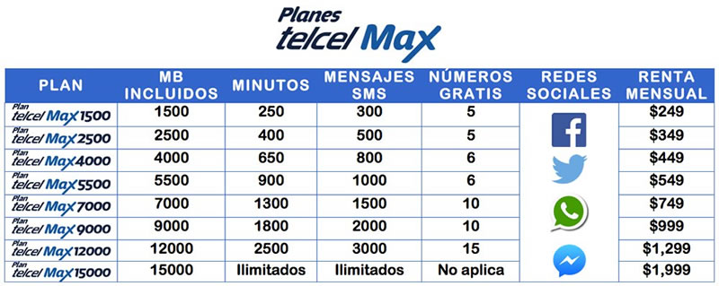 planes telcel max buen fin 2015 Telcel en El Buen Fin 2015 ¿Que promociones tendrán?