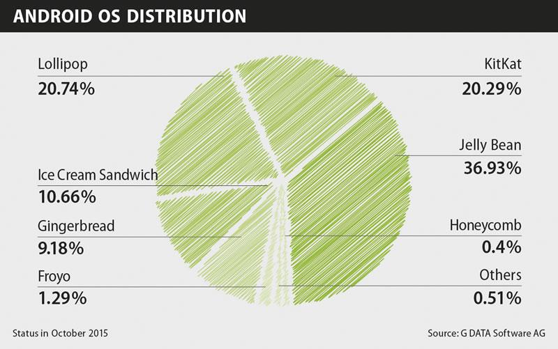 Más del 80% de usuarios de Android usan una versión obsoleta del sistema - usuarios-de-android-usan-version-obsoleta