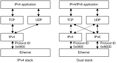 What Is IPv4IPv6 Dual Stack
