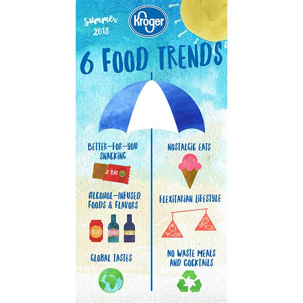 kroger summer food trends