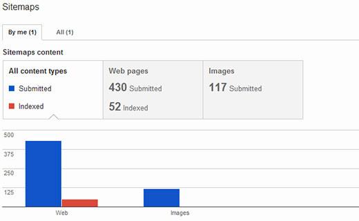 Một cái nhìn về biểu đồ thống kê sơ đồ trang web trong các công cụ quản trị trang web của google