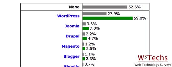 CMS usage statistics