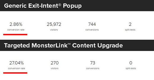 Comparison of regular popup and a MonsterLink content upgrade