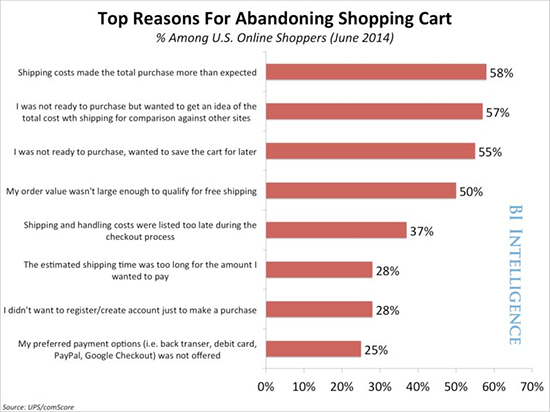Business Insider - Shopping cart abandonment factors