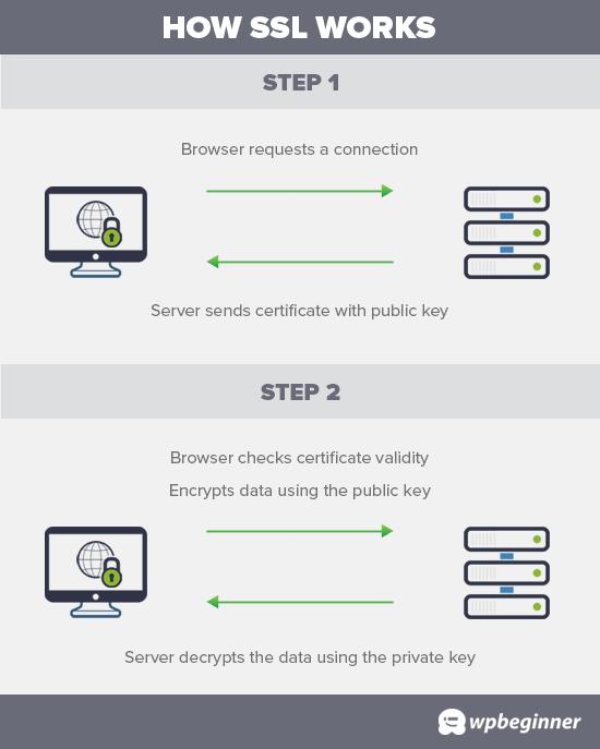 Como funciona o SSL