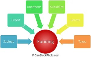 Finance duties business diagram Finance duties management