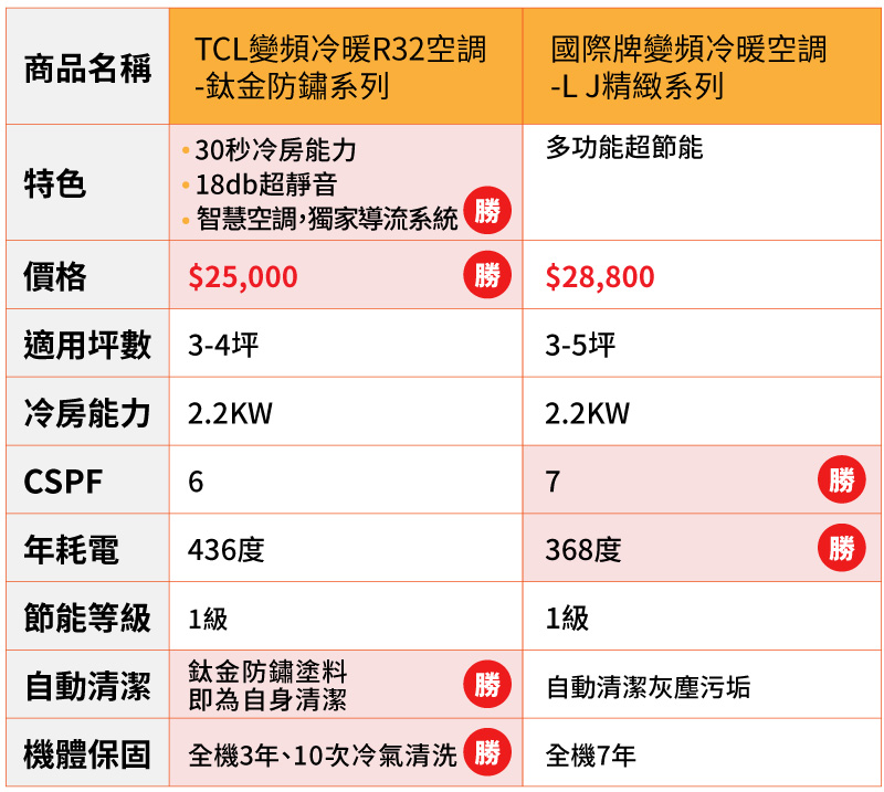 TCL空調比較