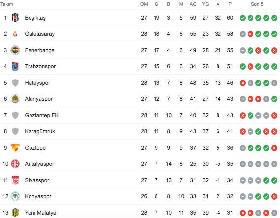 Süper lig puan durumu 29. hafta maç sonuçları