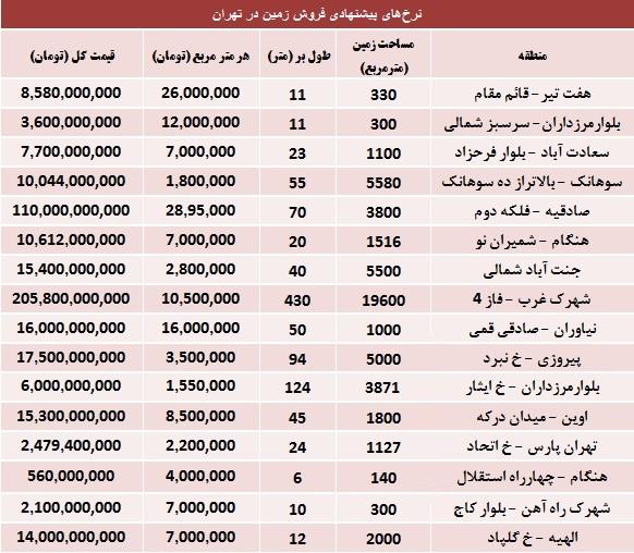 قیمت زمین کرمانشاه
