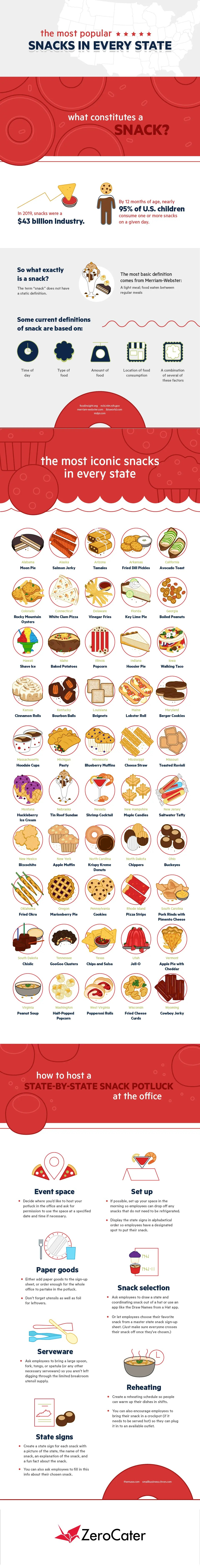 The Most Popular Snacks in Every State