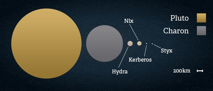 And Dwarf Order Planets Planets