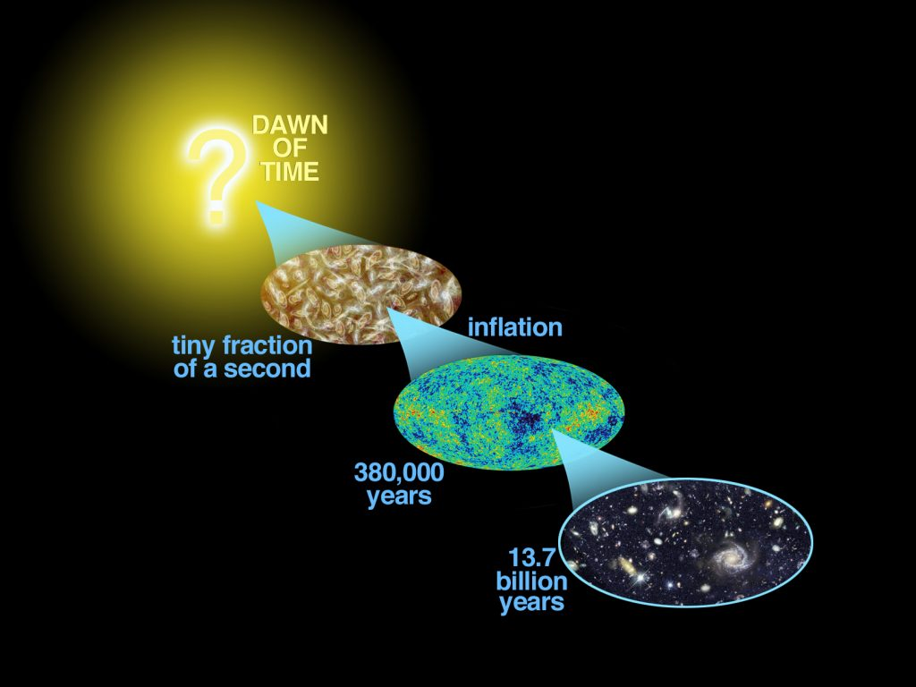 New Mathematical Modelyzes Early Universe