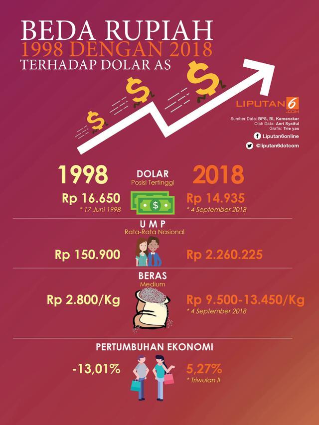 Beda Rupiah 1998 dengan 2018 terhadap Dolar AS
