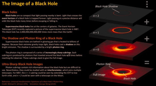 The future of black hole images is bright 4