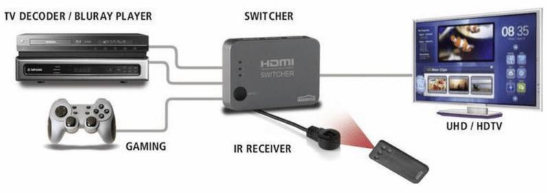 HDMI ports switch change
