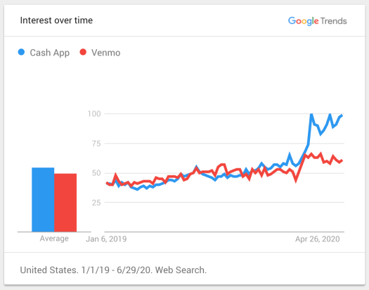 Cash App eclipsed Venmo during the pandemic, according to this one metric 2