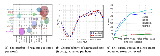 Algorithm reveals which new emoji Twitter users most desire 2