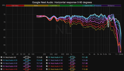 Google's Nest Audio is a legit good speaker, and I have the data to prove it 8