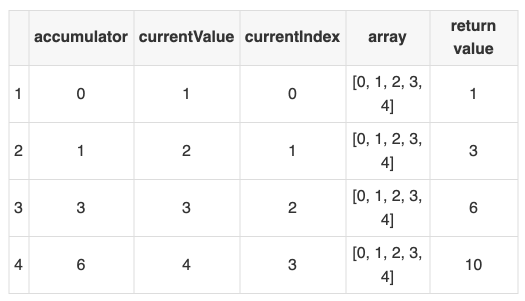 The ins and outs of JavaScript reducer — a simple, yet powerful array method 5