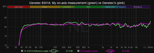 Genelec 8341A On-axis measurements