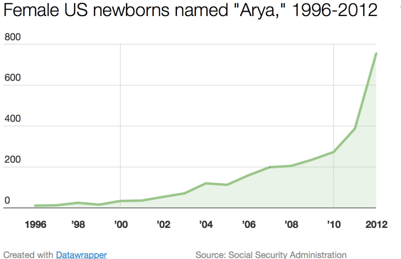 Chart - HBO Effect: Female Babies Named Arya, 1996-2012
