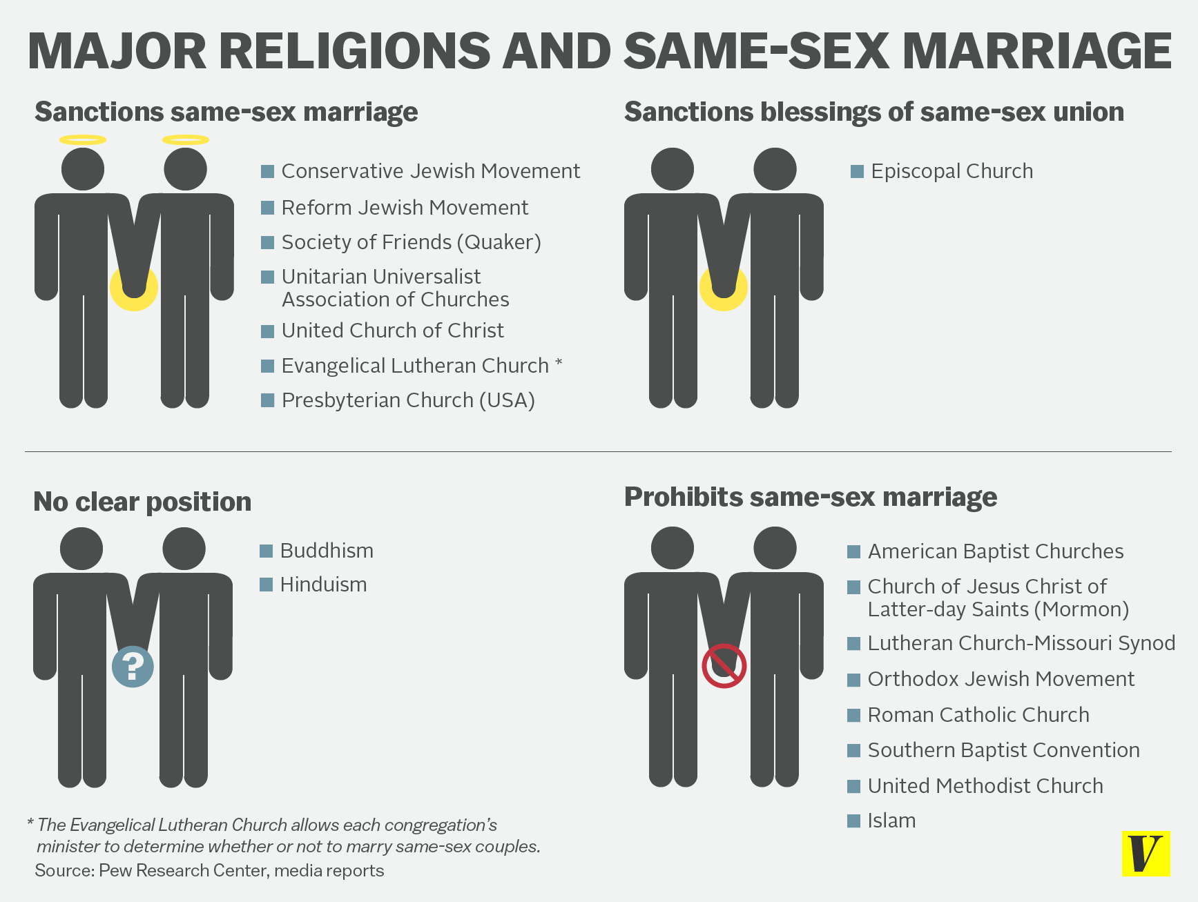 Religion and same sex marriage