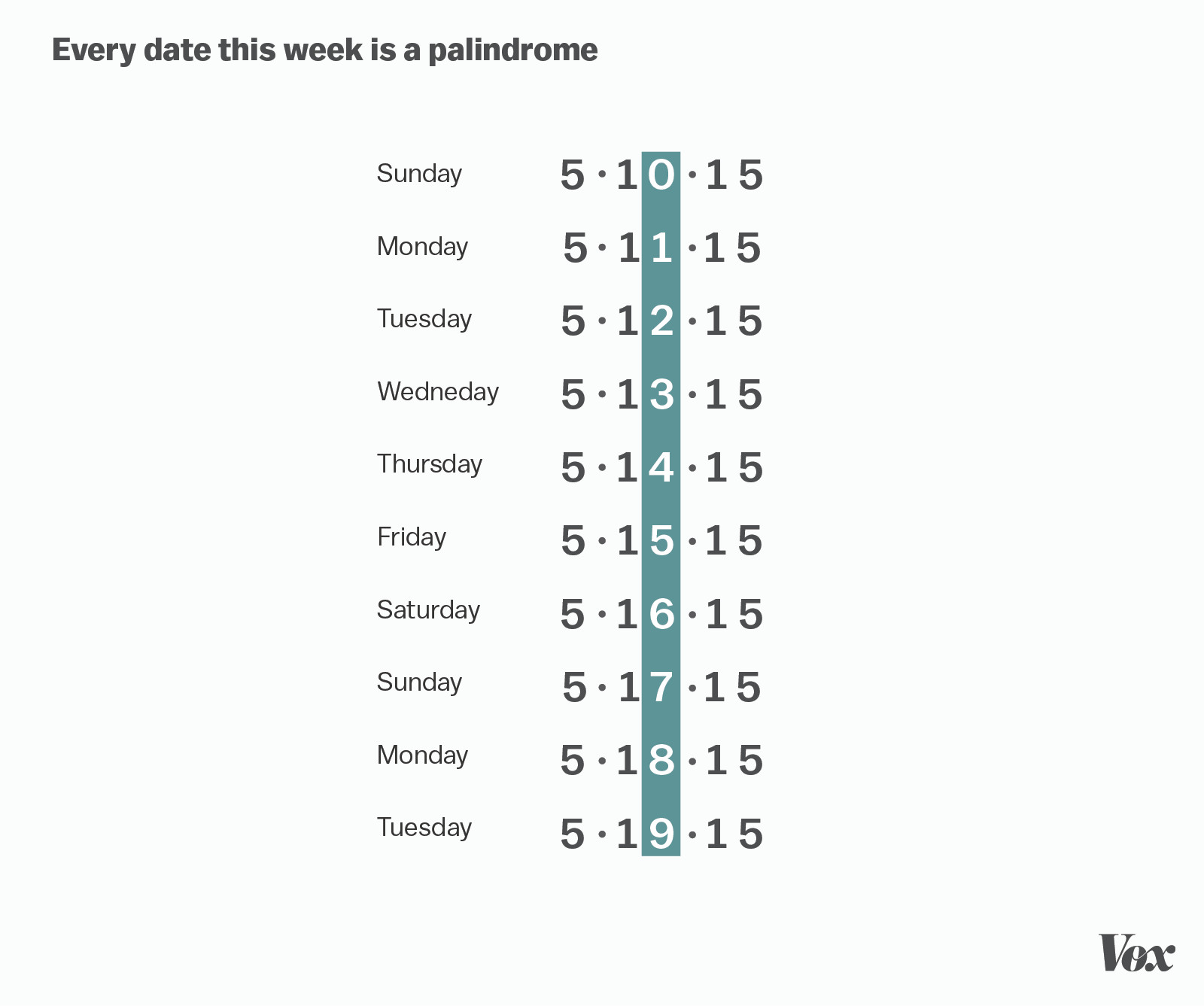 Every Date This Week Is A Palindrome