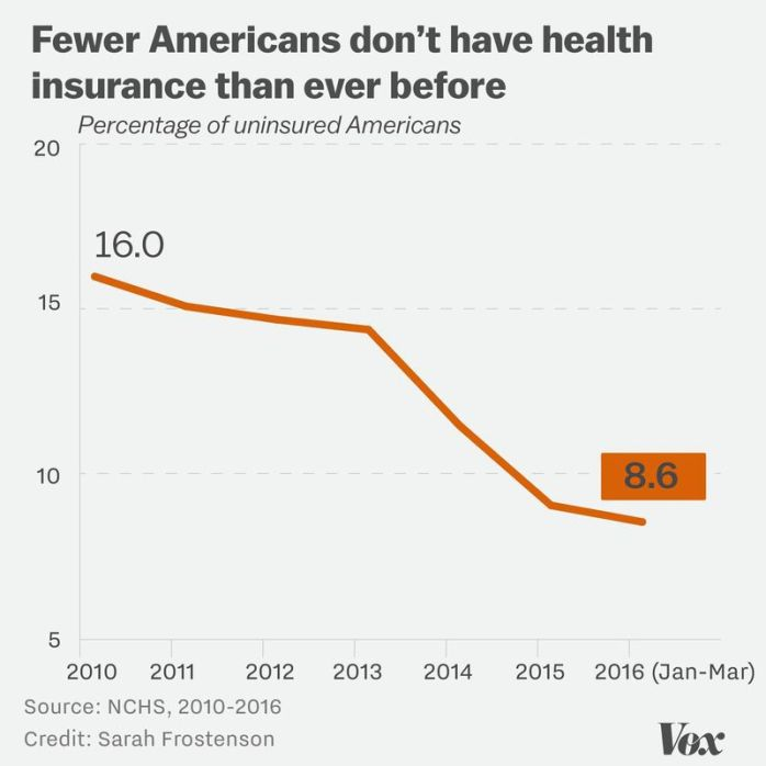 Health insurance rates, 2010 to present