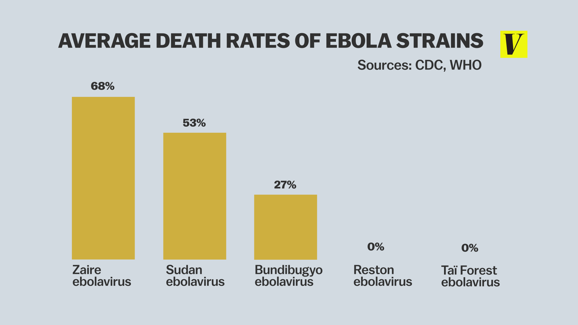 Deadliness of Ebola Strains
