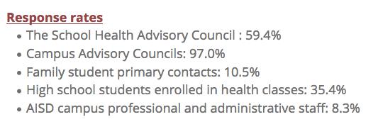 Screenshot of ISD survey.