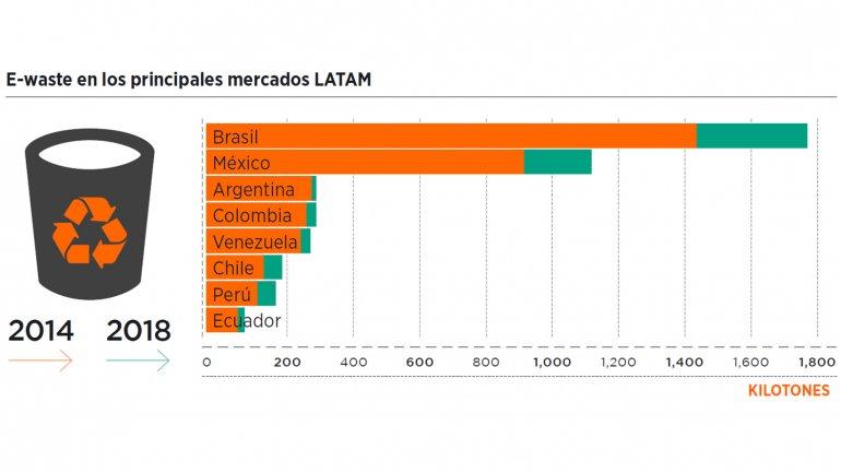 Los países que más basura electrónica generan en América Latina