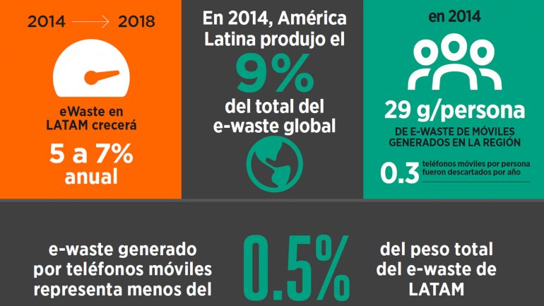 Basura electrónica en América Latina