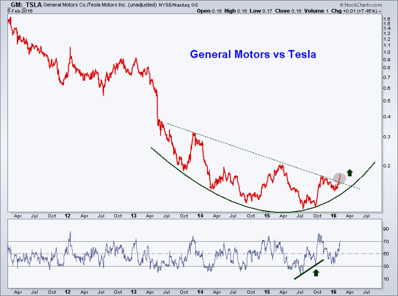 Tesla Motors Stock Ticker Symbol Motorssite