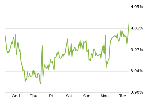 rate-chart