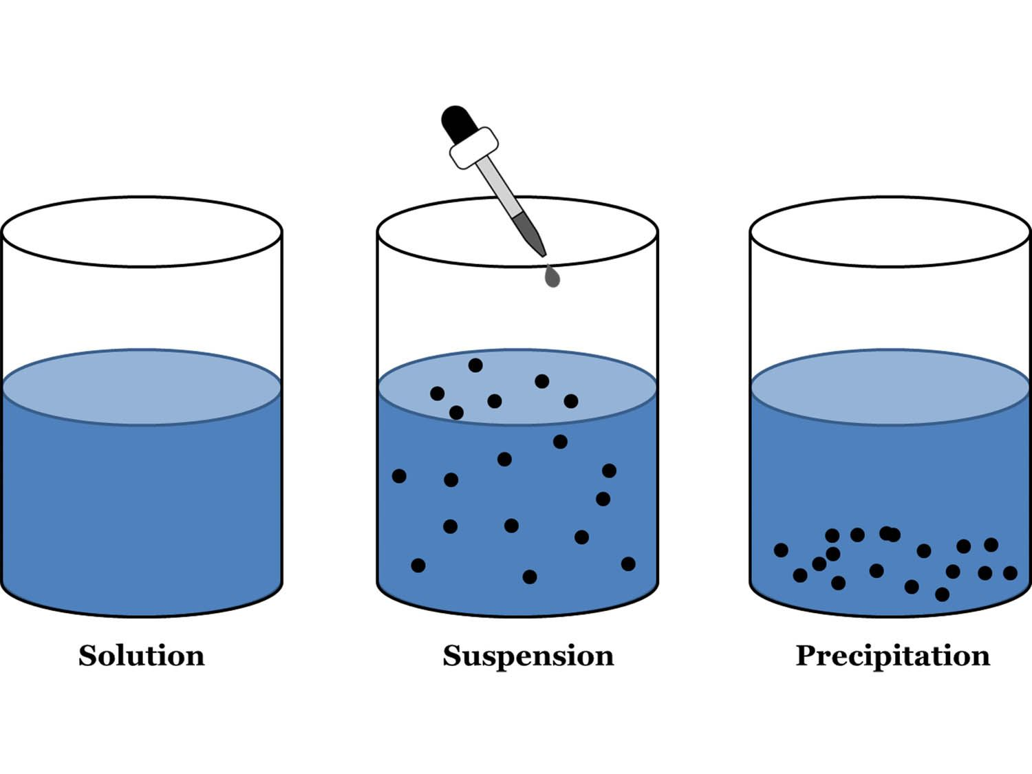 Suspensions Amp Colloids