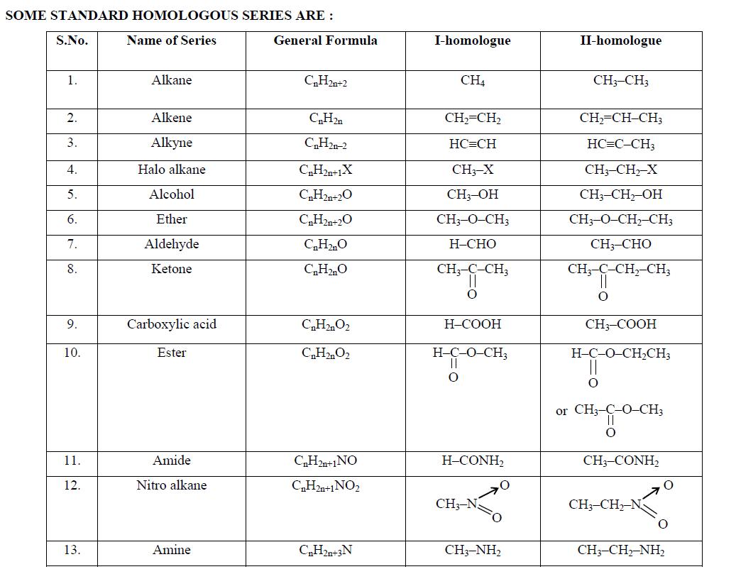 Homologous Series Of Alkanes Alkenes And Alkynes With
