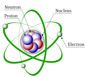 Atomic Structure | Discovery Of Subatomic Particles
