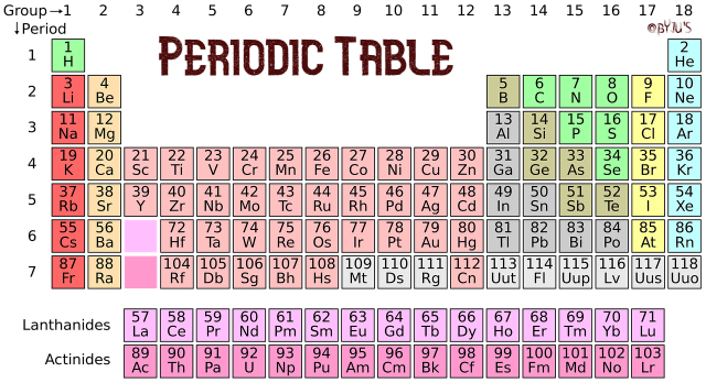Periodic Table of Elements - Introduction, Names, Symbols & Properties